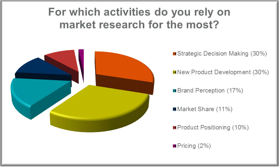 Market Research Pie Chart