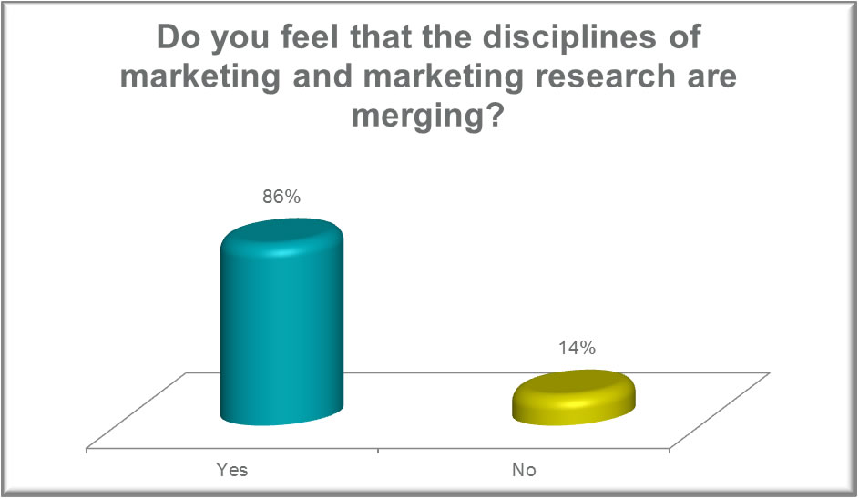 Merging Bar Graph