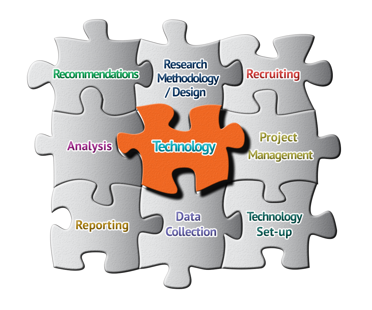 itracks helps put the right pieces in place for your research.