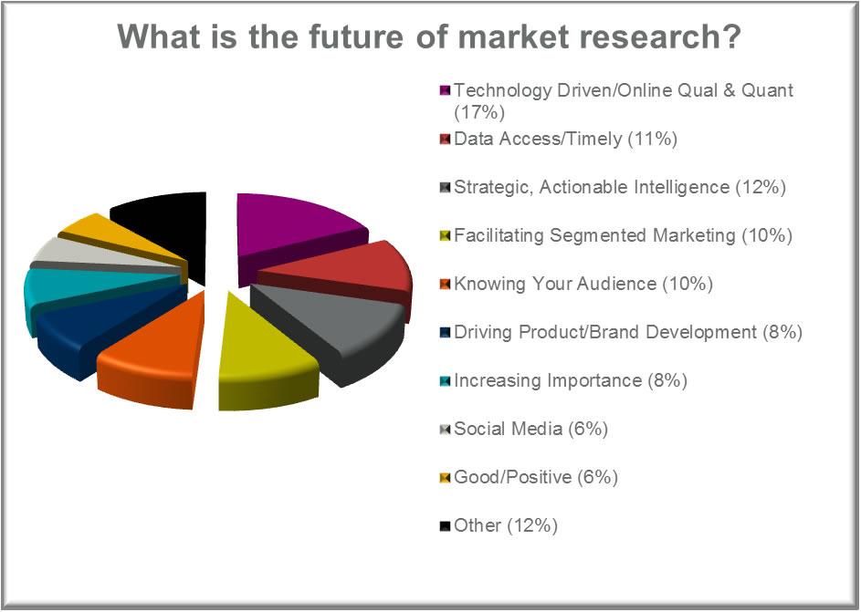 Future Pie Chart